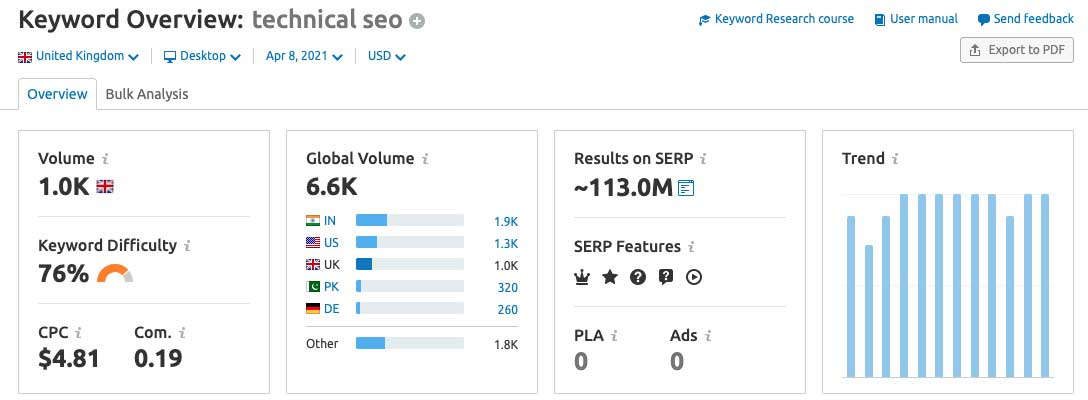 Image of keyword analysis tool used for SEO