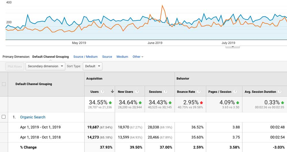 One important part of technical SEO is integrating Google Analytics - This image shows how you can see growth over time